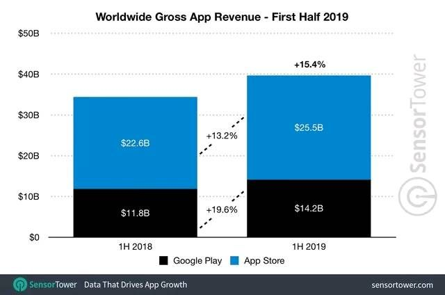 App Store Generated 80% More Revenue than the Play    - Samsung