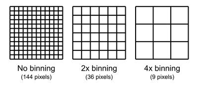What is Pixel Binning? - Samsung Members
