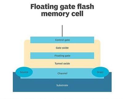 floating_gate_flash_mem_desktop.jpg